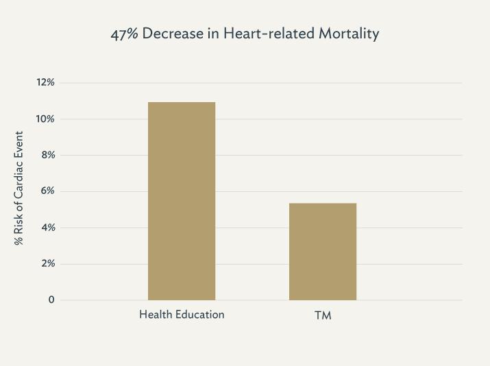 Circulation: Cardiovascular Outcomes 5:  750–758, 2012